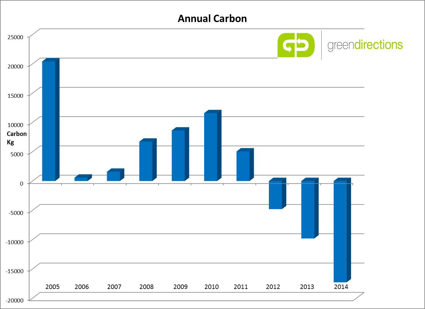 http://www.greendirections.co.uk/uploads/images/Annual%20Carbon.jpg