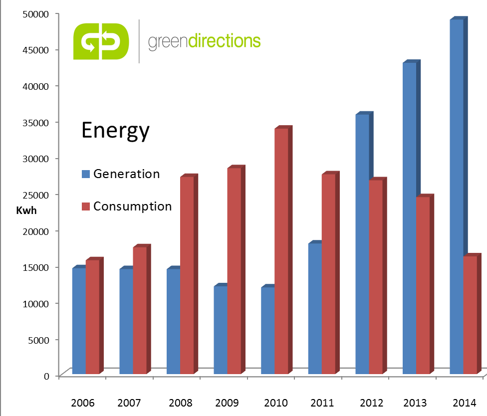 http://www.greendirections.co.uk/uploads/images/Energy%20generation%20and%20consumption.png
